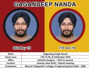 Gagandeep Nanda